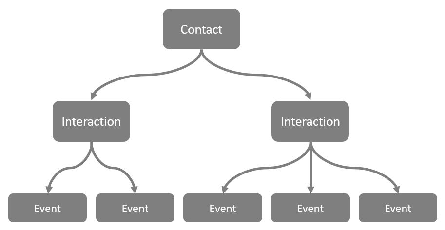 new-contact-model